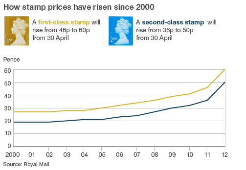 How stamp prices have risen since 2000