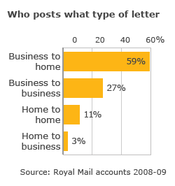 Who posts what type of letter