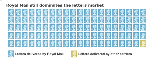 Royal Mail still dominates the letters market